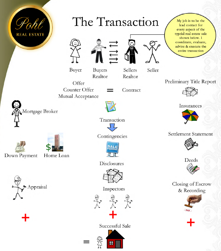 Legal Real Estate Transaction Flow Chart : Frequently asked questions at pohl real estate company